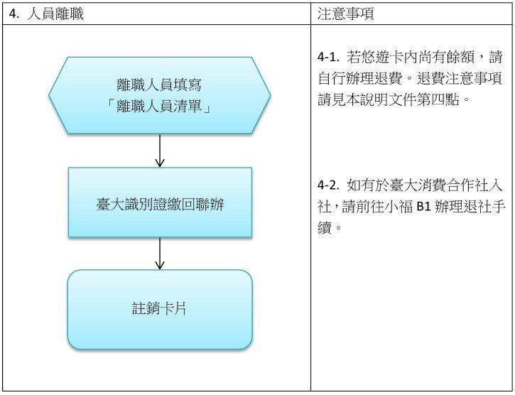 process4